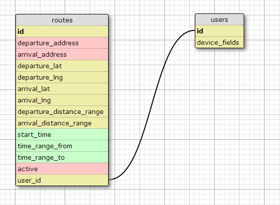 kangaroute database schema
